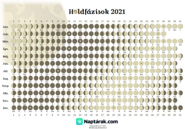 Holdfázis naptár 2021